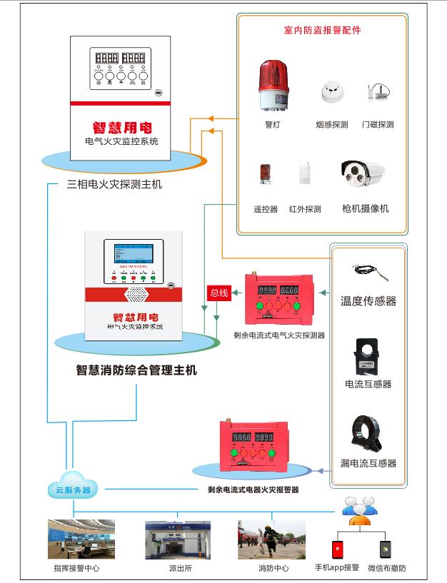 智慧用电管理系统